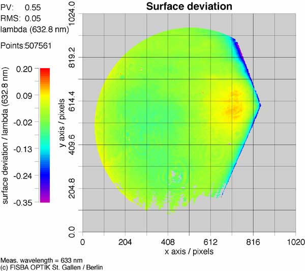 Surface Deviation